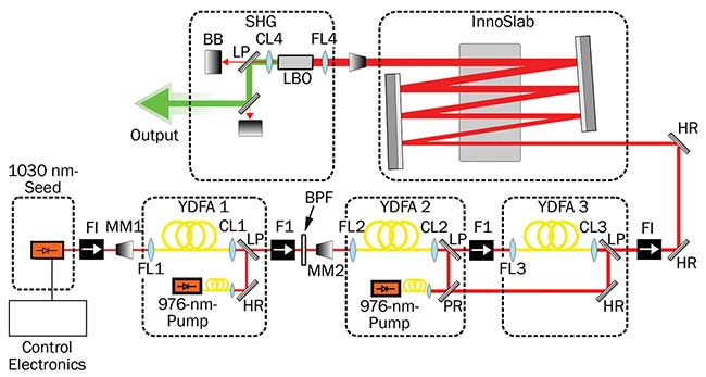 Schematic setup of a highly dynamic laser system.