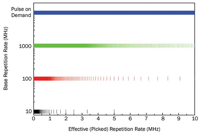 Achievable repetition rates with different seed sources by pulse picking. A higher base PRR enables more possible effective PRRs in the upper MHz range.