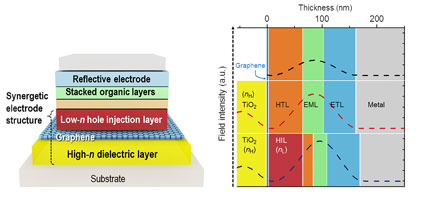 Schematic Device Structure of Graphene-based OLEDs.