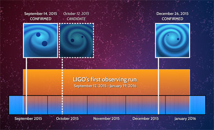 This timeline shows the dates for two confirmed gravitational-wave detections by LIGO and one candidate detection, which was too weak to unambiguously confirm.