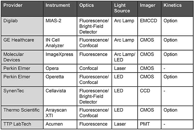 An overview of automated high-content screening (HCS) plate readers.