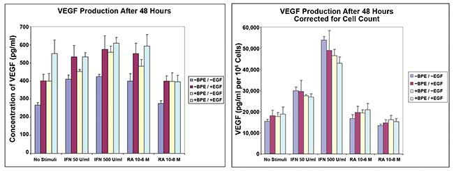 Vascular endothelial growth factor (VEGF) production in primary human keratinocytes, following IFN? induction and retinoic acid (RA) modulation.
