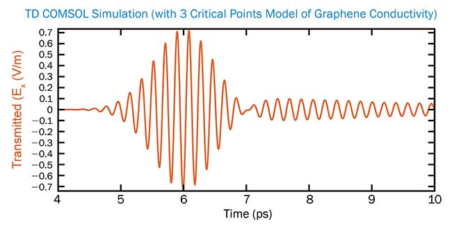 The time-dependent electric field of a Gaussian pulse transmitted through an array of graphene nanoribbons.