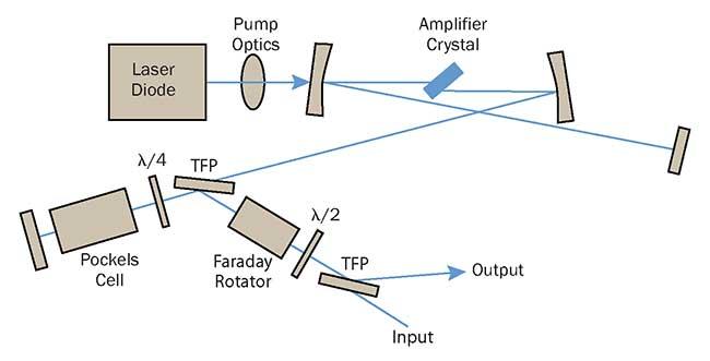 Setup of a regenerative amplifier.