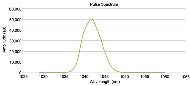 Spectral width of a 400-fs pulse emitted from a Yb:YVO Laser. FWHM: full width half medium.