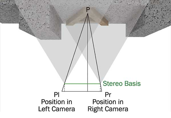The object point P is projected in both stereo images, denoted as Pr and as Pl.