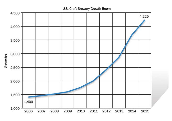 Between 2006 and 2015, the number of craft breweries nationwide nearly tripled to 4,225.