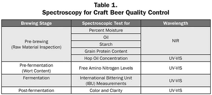Spectroscopy for Craft Beer Quality Control Table 1.