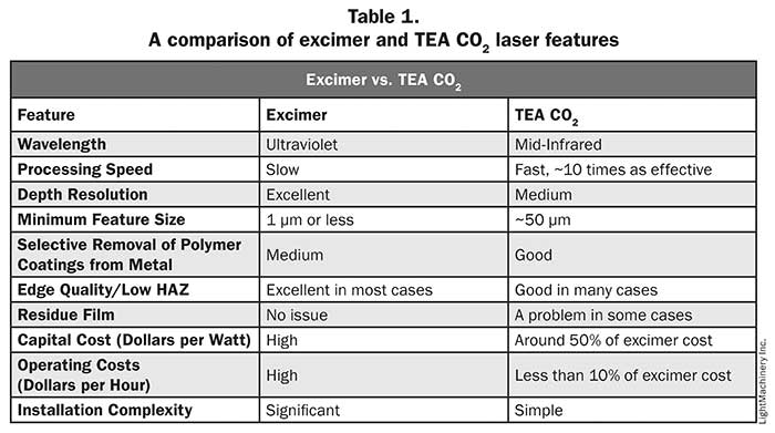 A comparison of excimer and TEA CO2 lasesr Features, Table 1.