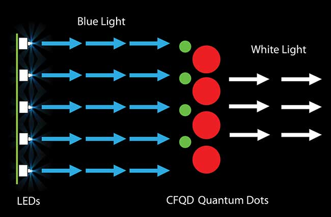Blue LEDs excite red and green cadmium-free quantum dots, resulting in high-quality white light.