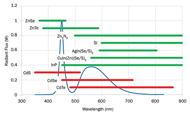 Emission tunability of a selection of visible light-emitting quantum dots (QDs) overlaid with a spectral power distribution of a commercially available 6500-K white LED (blue line).