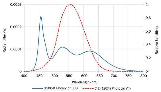 Spectral power distribution of a commercially available high-quality 6500-K white LED (blue). Photopic eye sensitivity curve (red).