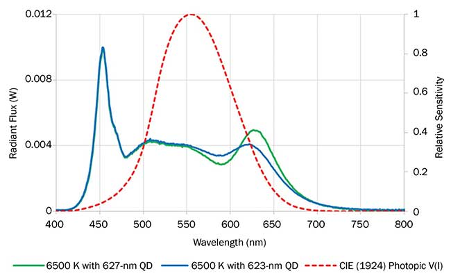Spectral power distribution of a 6500-K luminaire using 623-nm red Cadmium-Free Quantum Dot (QD) film (blue), and spectral power distribution of a 6500-K luminaire using 627-nm red Cadmium-Free Quantum Dot film (green).