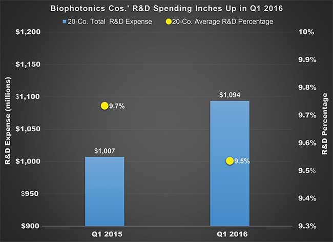 The Pipeline's 20 biophotonics-related companies together saw an 8.8 percent increase in R&D spending to $1.09 billion during the first three months of their 2016 fiscal years, but their average R&D percentage declined 20 basis points to 9.5 percent.