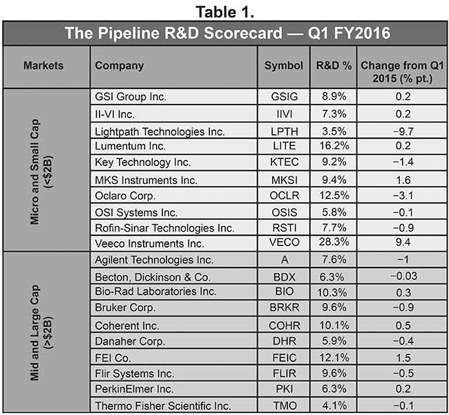 The Pipeline R&D Scoredcard