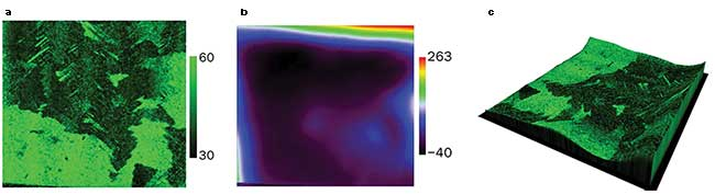Raman image (a) of large area of graphene on copper, illustrating the width of the 2D band, which allows empirical determination of the number of graphene layers present, (b) topography image of the sample, and (c) Raman image overlaid on topography (Z-scale exaggerated to illustrate the undulating surface).