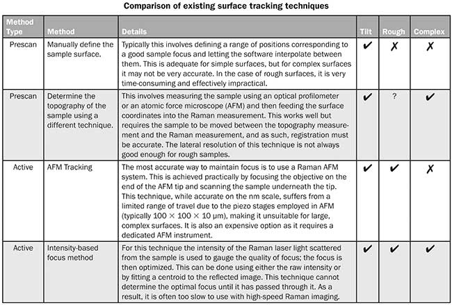 comparison of existing surface tracking techniques