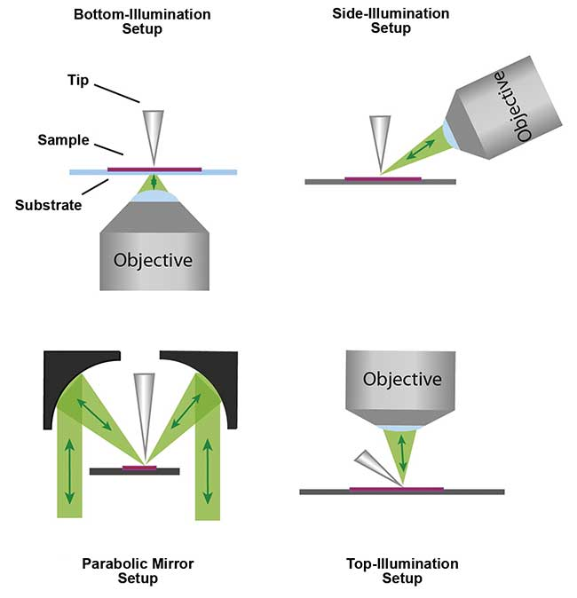 Illustration of different configurations for laser illumination of the tip-sample junction and signal collection for tip-enhanced Raman spectroscopy.