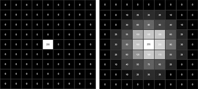 Random high-frequency noise can be distinguished from genuine objects in images by detecting pixels that do not have any association with their surrounding pixels.