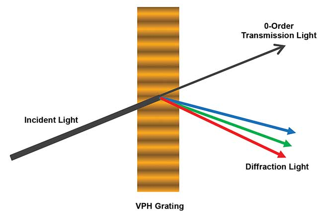 Schematic graph of a volume phase holographic grating.