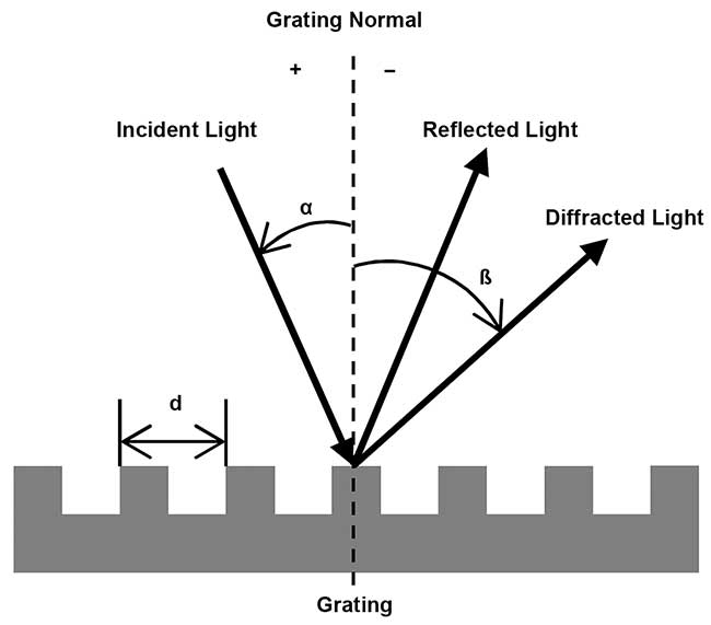 Schematic graph of a diffraction grating (reflection type).