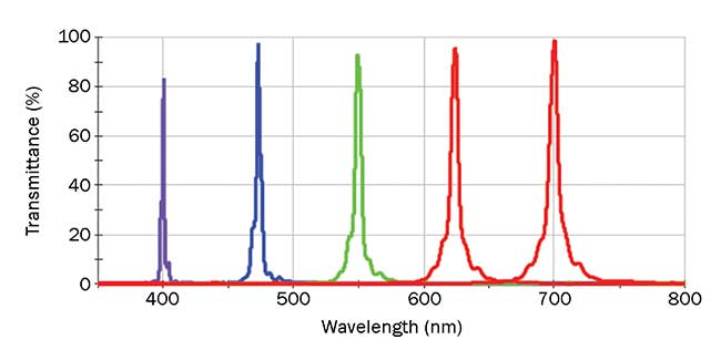 Linear variable filter design spectra vs. wavelength indicating change of bandwidth.