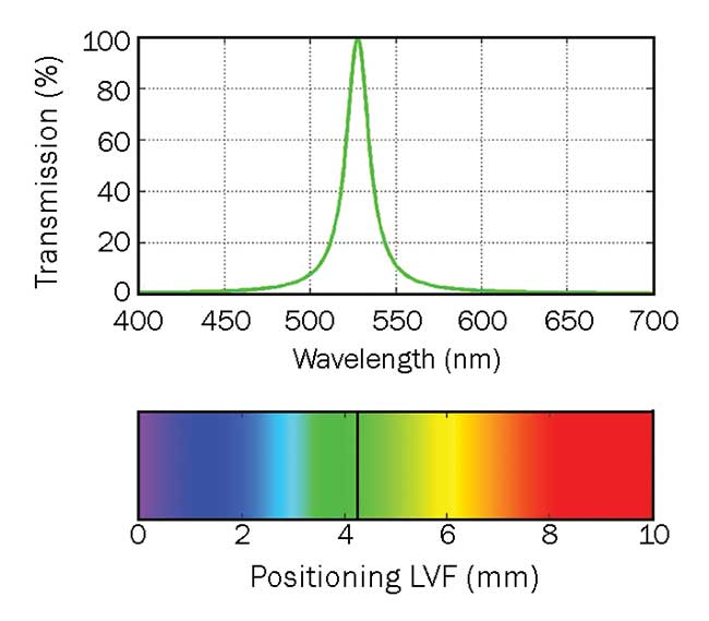 Spectral scan and relative scale available for linear variable bandpass filters.