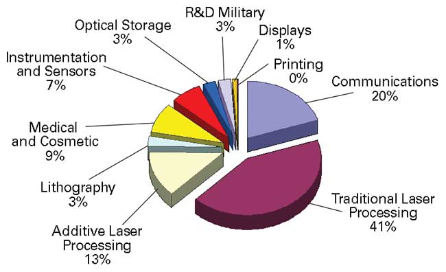 Materials processing accounts for a significant share of the total laser market in research compiled by EPIC.