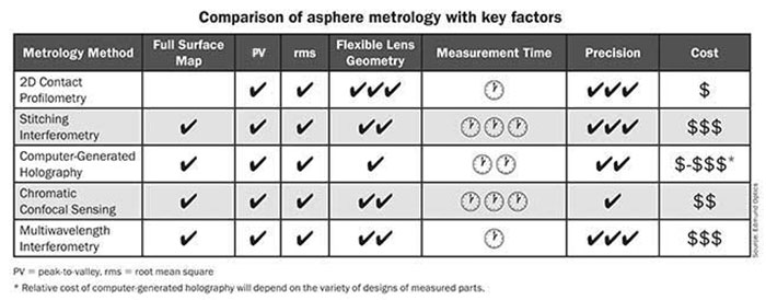 Comparison of Asphere Metrology with Key Factors.