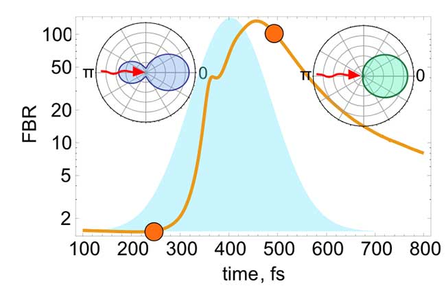 Dynamical reconfiguration of a non-linear silicon nanoantenna.