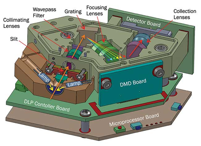 A spectrometer optical engine using a digital micromirror device (DMD) and single point detector.
