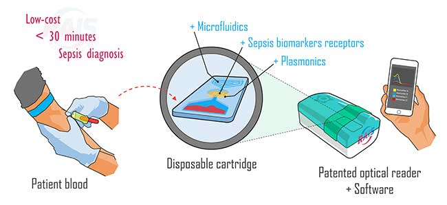 Components of the portable platform for rapid detection of sepsis.