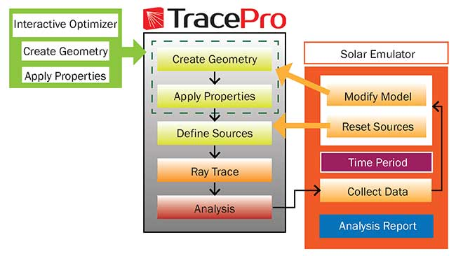 TracePro workflow using solar emulator utility.