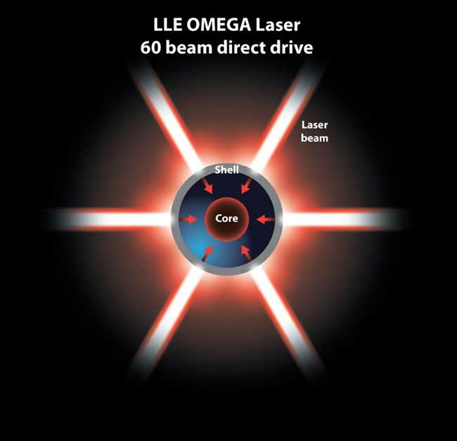 In the direct-drive method of inertial confinement fusion, laser beams directly strike the fuel pellet.