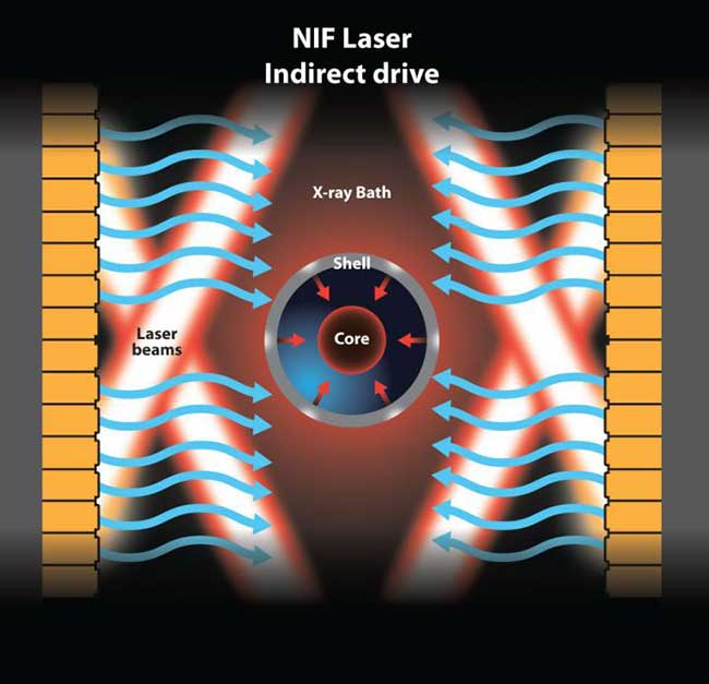 In the indirect-drive method of inertial confinement fusion, laser beams are converted to x-rays.