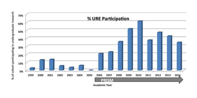 Student participation in undergraduate research, before and during the PRISM program.