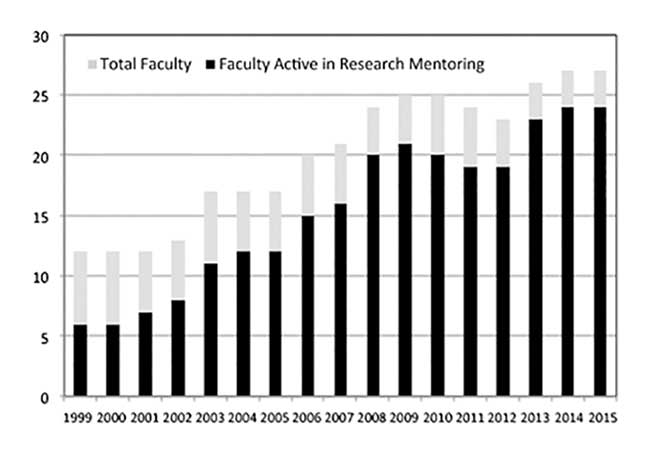 Change in the size and research activity of faculty within the Department of Sciences at John Jay College before and after the initial focus on research mentoring in 2001 and the launch of the PRISM program in 2006.