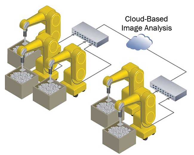 With cloud-based image analysis, manufacturers can access insight from a global base of users to improve processes. Courtesy of Pleora Technologies Inc.