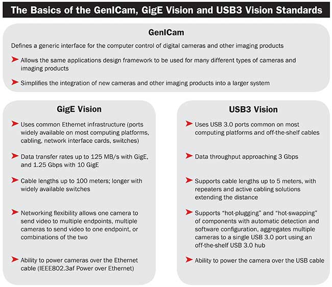 The basics of the genicam, gige vision and usb3 vision standards