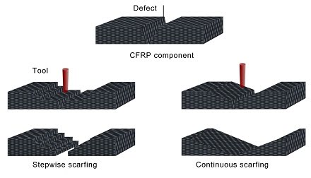 Lasers Repair Defects in Fiber Reinforced Plastics.