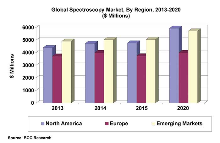 Global Spectroscopy Market, by region, 2013-2020.