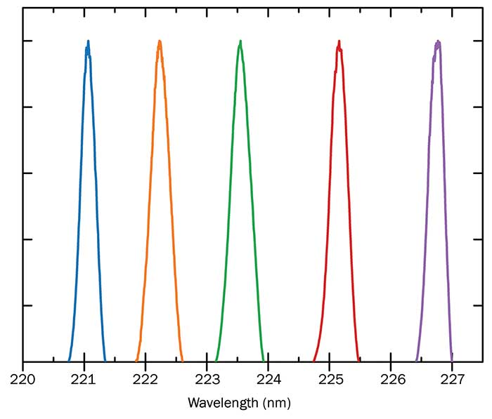 Laser emission spectra from five different UVC laser modules from 220 to 227 nm.