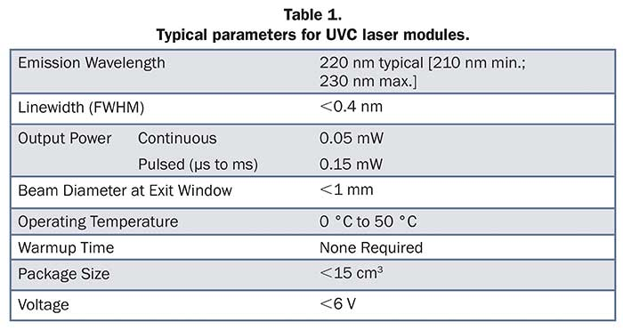 Table 1. Typical parameters for UVC laser modules.
