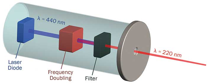 Underlying concept of the UVC laser module.