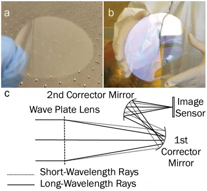 Preparing for the future: fabricating diffractive wave plates on plastic substrates