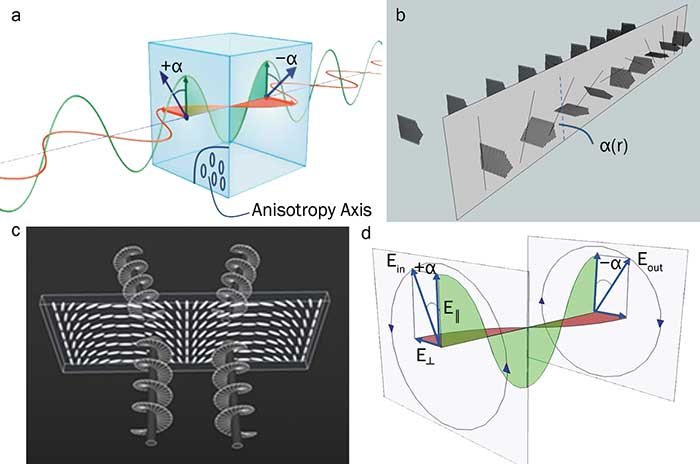 Modulation of optical phase due to spatial modulation of the anisotropy axis orientation of a half-wave retardation plate.