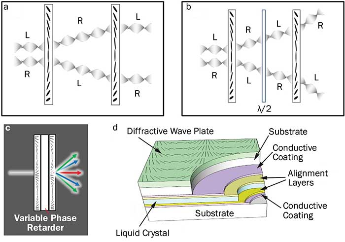 Switching of diffractive wave plate function using a variable phase retarder.