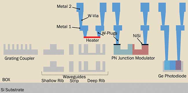 3D photonic circuitry using multiple layers of optical waveguides.