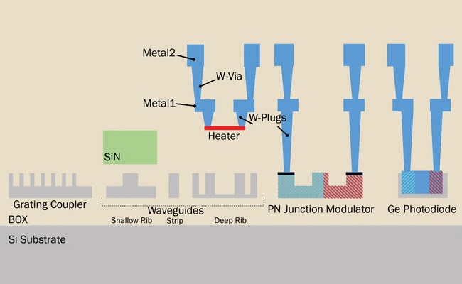 3D photonic circuitry using two guiding layers made of silicon and silicon nitride.