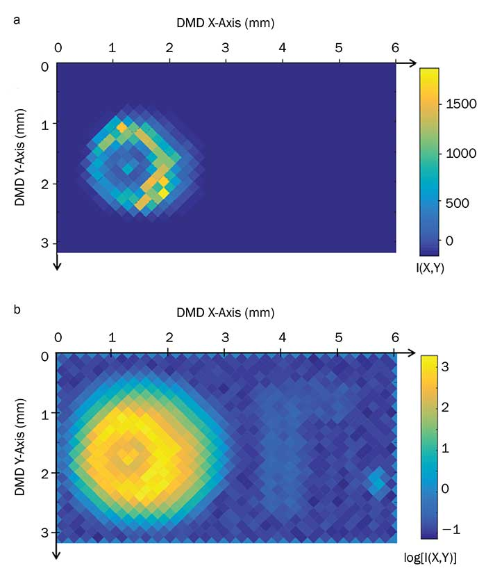 An 82-dB high instantaneous linear dynamic range-scaled irradiance map of the CAOS-mode-acquired image in a linear scale